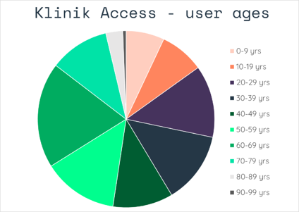 user_ages2